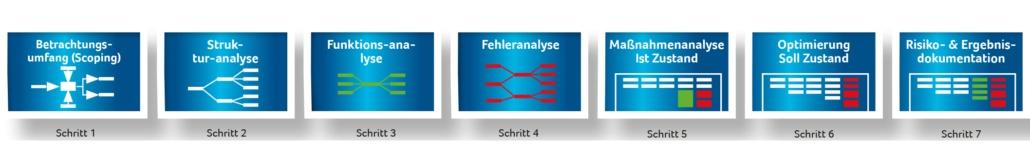Die 7 Schritte der Design-FMEA und Prozess-FMEA