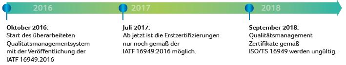 iatf16949-2016-uebergangsfristen