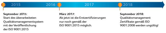 iso9001-2015-uebergangsfristen